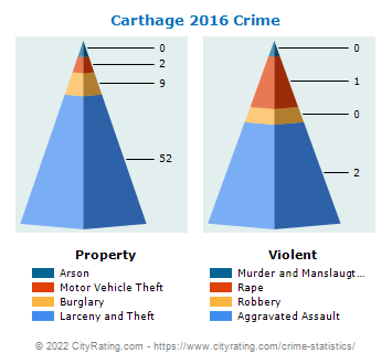 Carthage Crime 2016