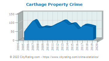 Carthage Property Crime