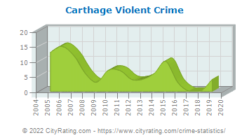 Carthage Violent Crime