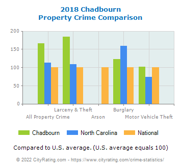 Chadbourn Property Crime vs. State and National Comparison