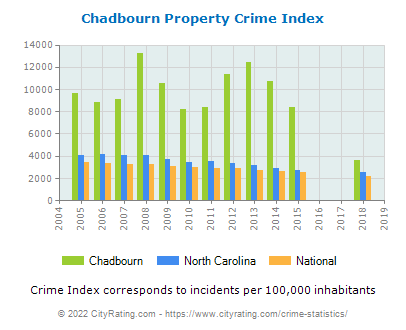 Chadbourn Property Crime vs. State and National Per Capita