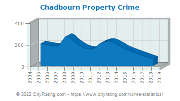 Chadbourn Property Crime