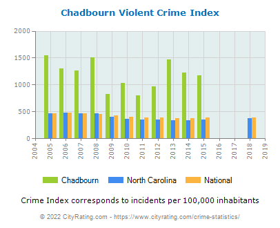 Chadbourn Violent Crime vs. State and National Per Capita