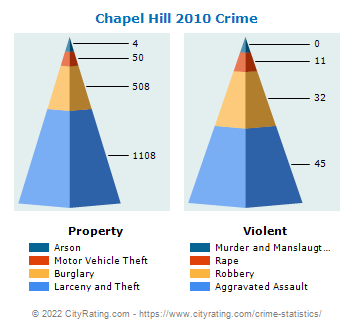Chapel Hill Crime 2010