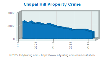Chapel Hill Property Crime
