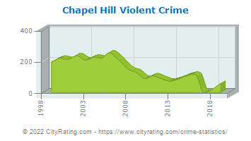 Chapel Hill Violent Crime