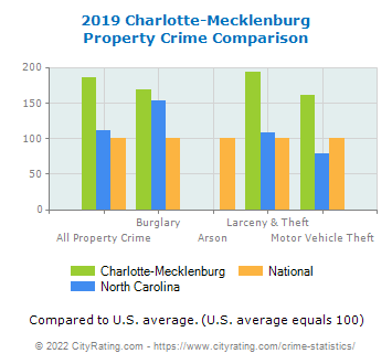 Charlotte-Mecklenburg Property Crime vs. State and National Comparison