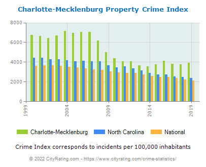 Charlotte-Mecklenburg Property Crime vs. State and National Per Capita