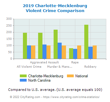 Charlotte-Mecklenburg Violent Crime vs. State and National Comparison