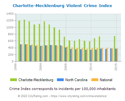 Charlotte-Mecklenburg Violent Crime vs. State and National Per Capita