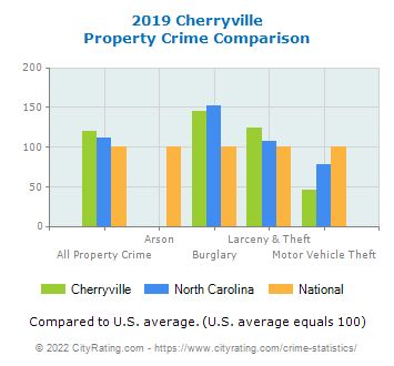 Cherryville Property Crime vs. State and National Comparison
