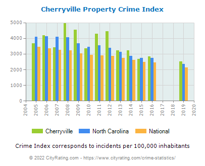 Cherryville Property Crime vs. State and National Per Capita