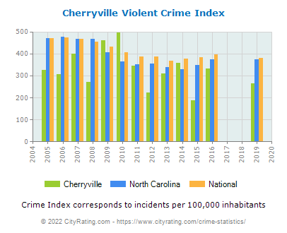 Cherryville Violent Crime vs. State and National Per Capita