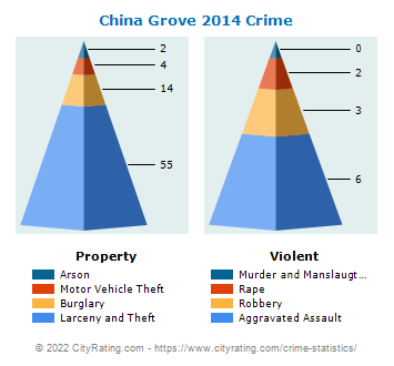 China Grove Crime 2014