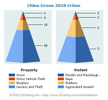 China Grove Crime 2018