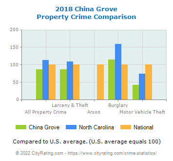 China Grove Property Crime vs. State and National Comparison