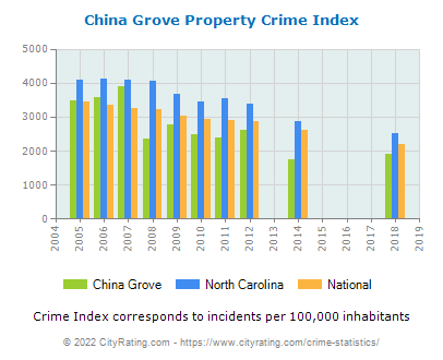 China Grove Property Crime vs. State and National Per Capita