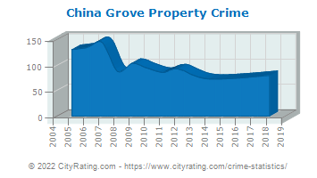 China Grove Property Crime