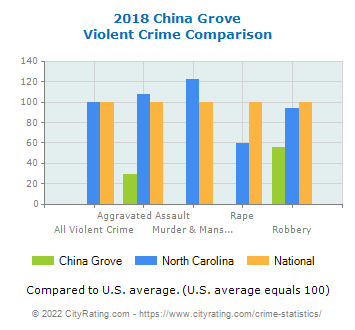 China Grove Violent Crime vs. State and National Comparison