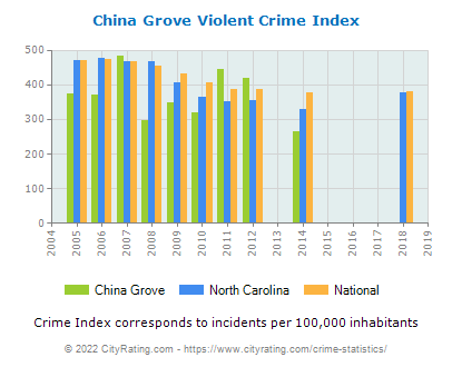 China Grove Violent Crime vs. State and National Per Capita