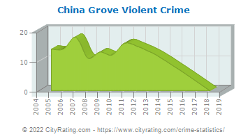 China Grove Violent Crime