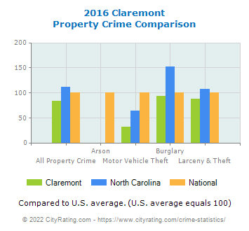 Claremont Property Crime vs. State and National Comparison