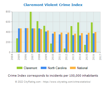 Claremont Violent Crime vs. State and National Per Capita