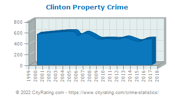 Clinton Property Crime