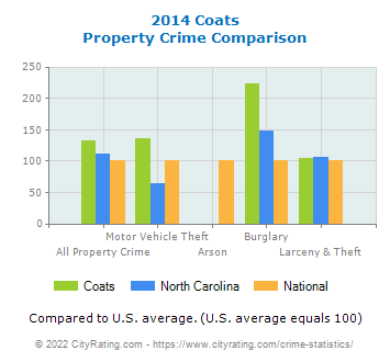 Coats Property Crime vs. State and National Comparison