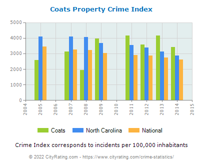 Coats Property Crime vs. State and National Per Capita