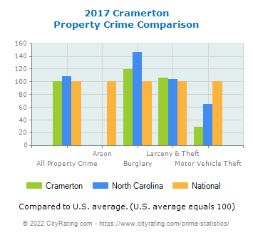 Cramerton Property Crime vs. State and National Comparison