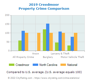 Creedmoor Property Crime vs. State and National Comparison