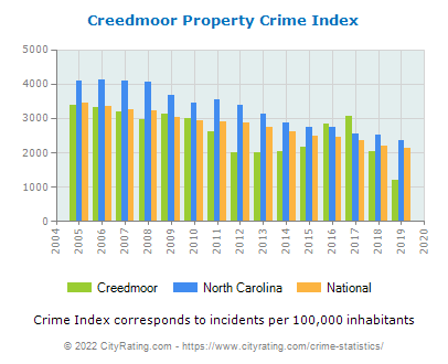 Creedmoor Property Crime vs. State and National Per Capita