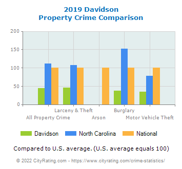 Davidson Property Crime vs. State and National Comparison