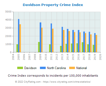 Davidson Property Crime vs. State and National Per Capita