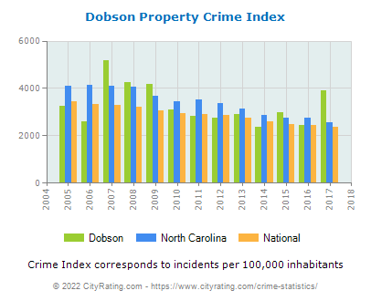 Dobson Property Crime vs. State and National Per Capita