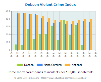 Dobson Violent Crime vs. State and National Per Capita