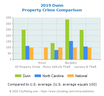 Dunn Property Crime vs. State and National Comparison