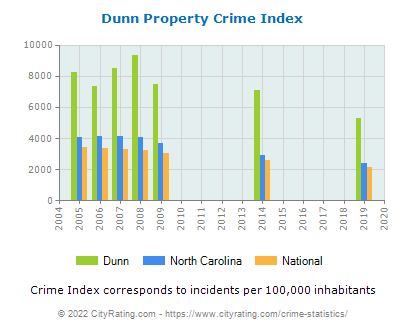 Dunn Property Crime vs. State and National Per Capita