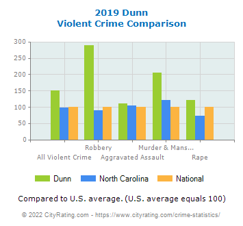 Dunn Violent Crime vs. State and National Comparison