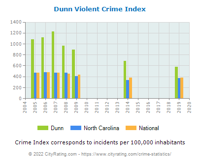 Dunn Violent Crime vs. State and National Per Capita