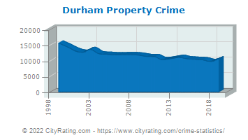 Durham Property Crime