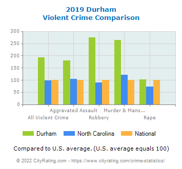 Durham Violent Crime vs. State and National Comparison