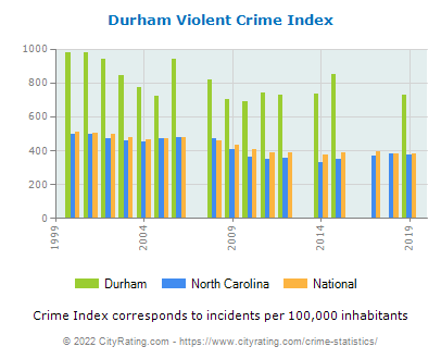 Durham Violent Crime vs. State and National Per Capita
