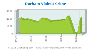 Durham Violent Crime