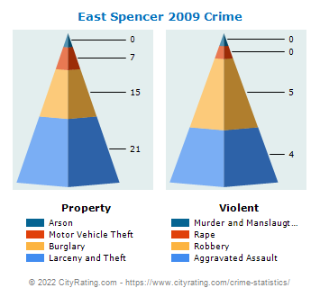 East Spencer Crime 2009
