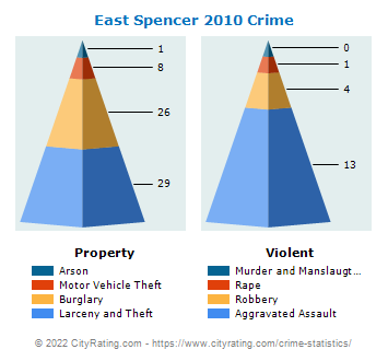 East Spencer Crime 2010