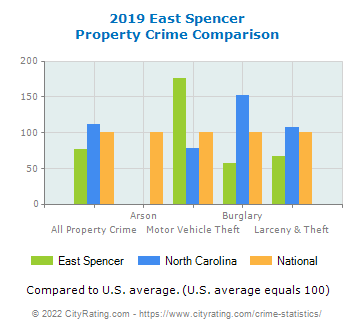 East Spencer Property Crime vs. State and National Comparison