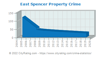 East Spencer Property Crime