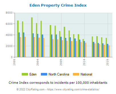 Eden Property Crime vs. State and National Per Capita